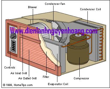 Tổng quan về hệ thống điều hòa không khí Ôtô (P.1)