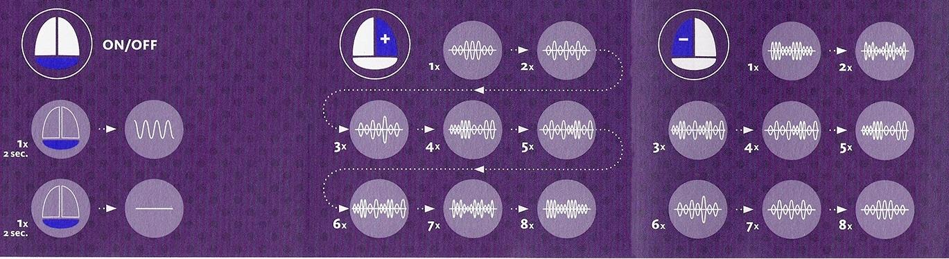 3 nút điều khiển điều chỉnh các chế độ