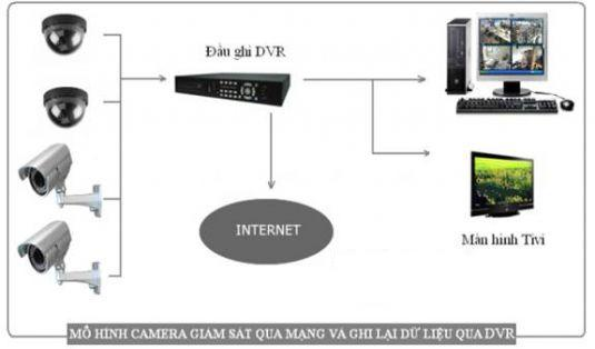 camera giam sat, lap camera gia re, camera ha noi, lap dat camera, camera quan sat,camera tot nhat, lap camera cho van phong, lap camera cho cua hang,ip camera, thiet bi camera quan sat