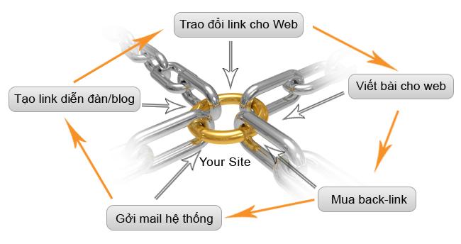 Làm thế nào để Site mới mau lên top Google