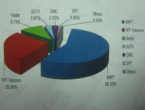 FPT Telecom xếp thứ 2 thị phần Internet băng rộng