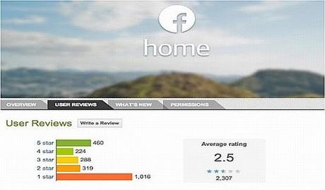 Người dùng chê Facebook Home nhiều hơn khen