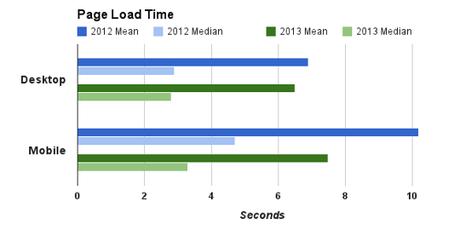 Google: Tốc độ tải web trên trình duyệt di động tăng 30% trong 12 tháng