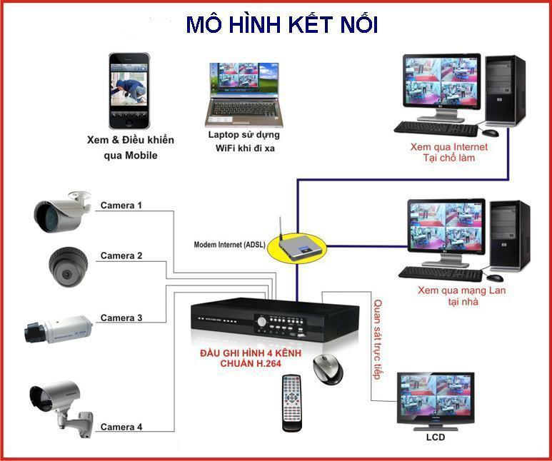 Lắp đặt camera giám sát tại Nam Định-->Lh: 0983.987.866
