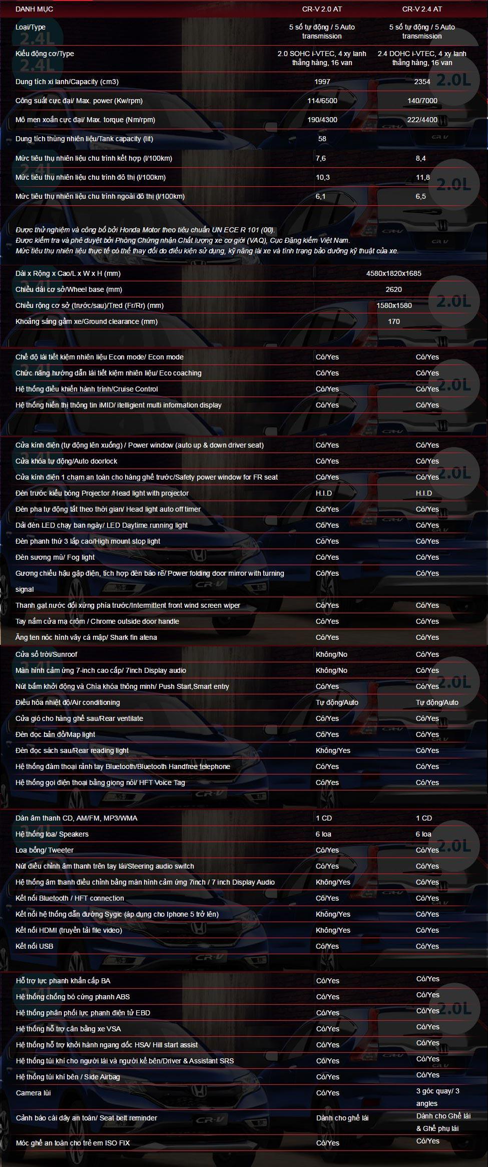 Thông số kĩ thuật Honda CR-V 2015