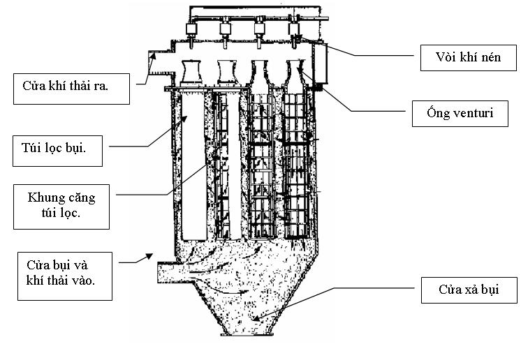 cấu tạo và nguyên lý Thiết bị lọc bụi bằng túi vải.
