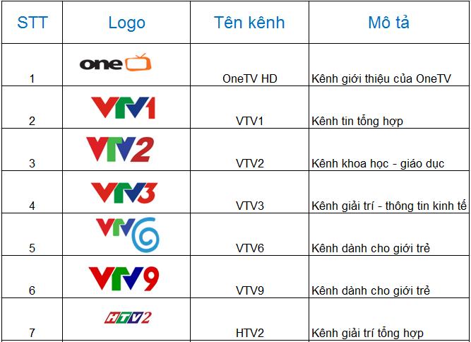 Danh sách các kênh truyền hình của FPT gói VOD HD