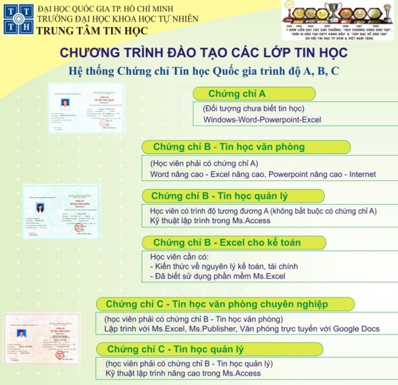CHNG CH TIN HC A, B, C - i hc Khoa hc T nhin - i hc Quc gia Tp.HCM