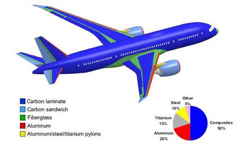 Vật liệu composite và các ứng dụng