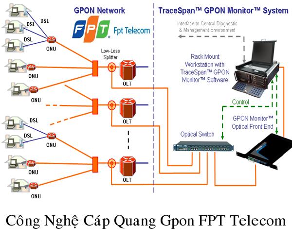 Mô hình công nghệ Cáp Quang Gpon FPT