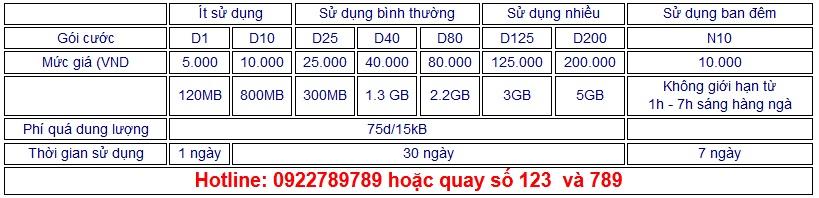 cách hủy dịch vụ 3G của vietnamobile