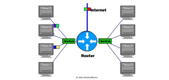 Sơ đồ Internet 2