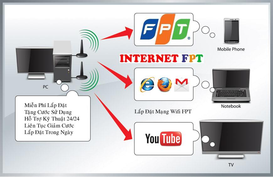 Lắp Mạng Internet FPT Phường Hiệp Bình Phước