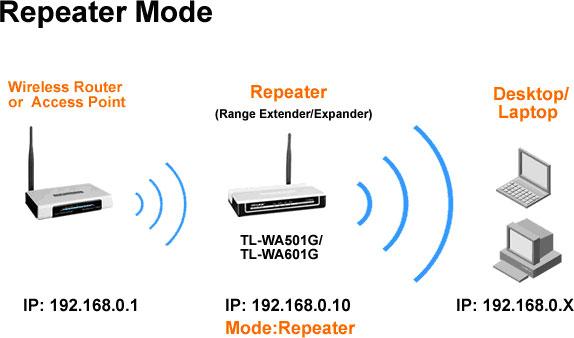 Cách tăng sóng wifi với tính năng Repeater của bộ phát Wifi
