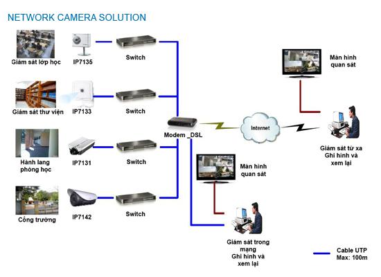 Mô hình hệ thống Camera An ninh dùng cho trường học