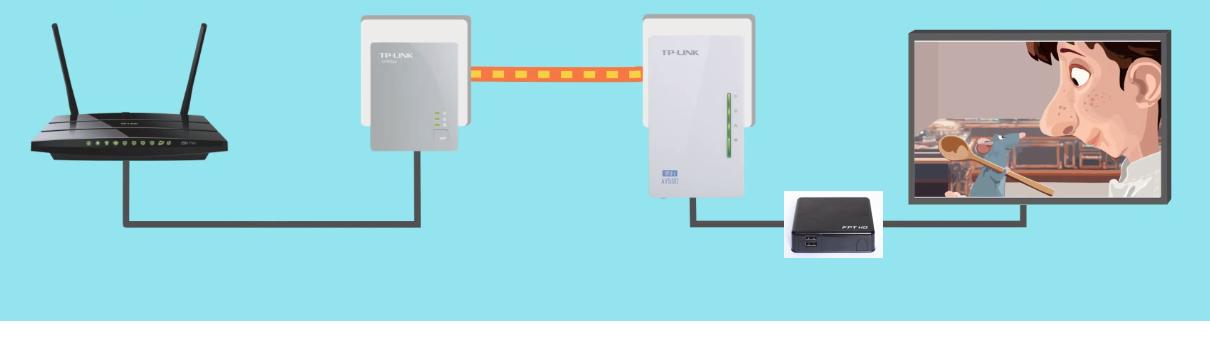Mô hình lắp đặt Powerline PLC