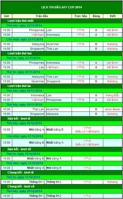Lịch thi đấu AFF CUP 2014