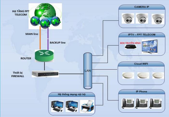 Mô hình truyền hình FPT cho doanh nghiệp