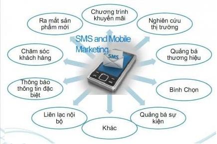 SMS MARKETING SO SÁNH VỚI CÁC KÊNH MARKETING KHÁC