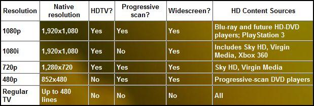 Hệ thống phần cứng để xem HD