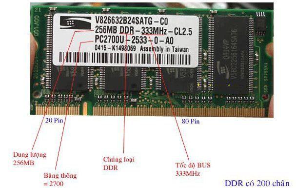 Các kiến thức cần biết về RAM Laptop