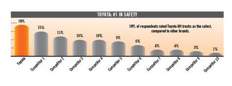 Xe nâng an toàn nhất