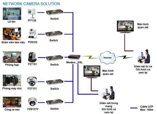 lap camera, cho van phong, cong ty