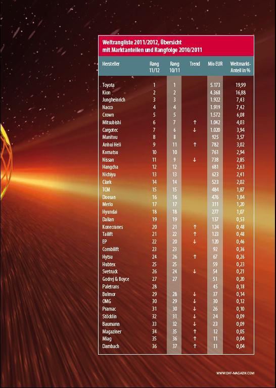 Bảng xếp hạng các nhà cung cấp xe nâng trên thế giới