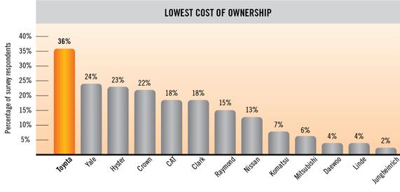 Chi phí sở hữu xe nâng Toyota