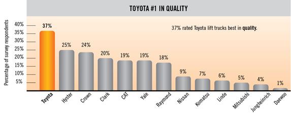 xe nâng toyota chất lượng cao
