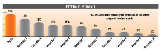 xe nâng toyota an toàn nhất