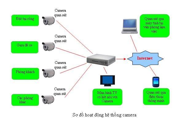 Giải pháp về hệ thống camera giám sát cho hộ gia đình