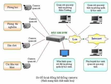 Giải pháp về hệ thống camera giám sát cho trường học