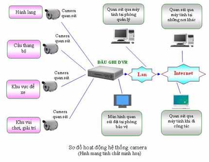Giải pháp về hệ thống camera giám sát cho khu chung cư, khách sạn