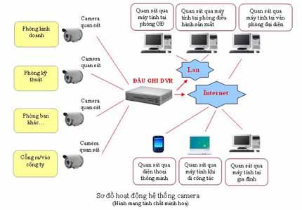 Giải pháp về hệ thống camera giám sát cho doanh nghiệp