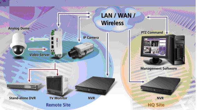 Giải pháp Camera IP