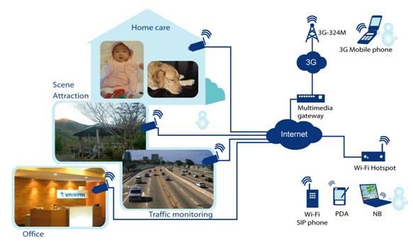Tất cả camera series 7000 và 8000 đều hỗ trợ giám sát trên điện thoại di động 3G.