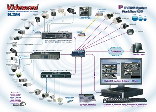 Hệ thống camera quan sát với đầu ghi hình