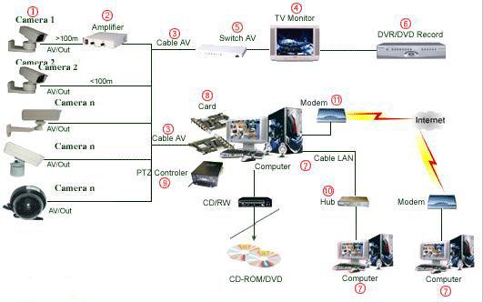 Hệ thống camera quan sát và card kết nối