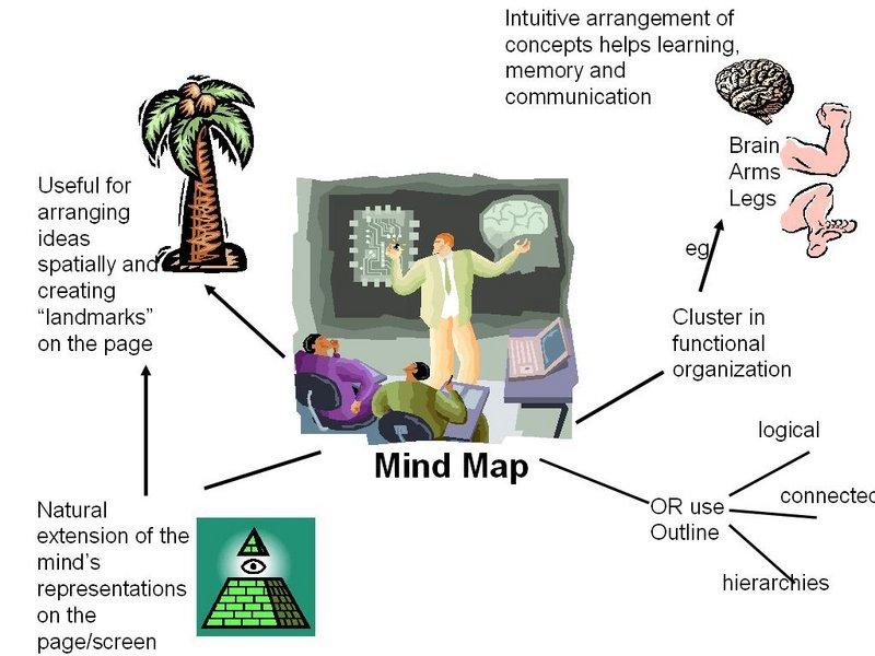 Cách học IELTS TOEFT TOEIC hiệu quả bằng sơ đồ tư duy thông minh mindmap