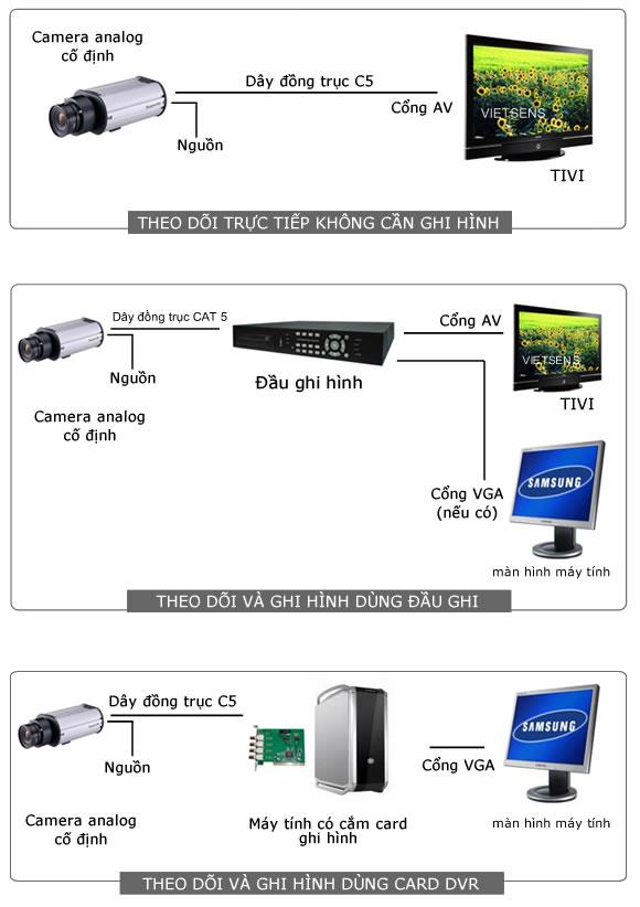 Mô hình hệ thống camera giám sát nội bộ